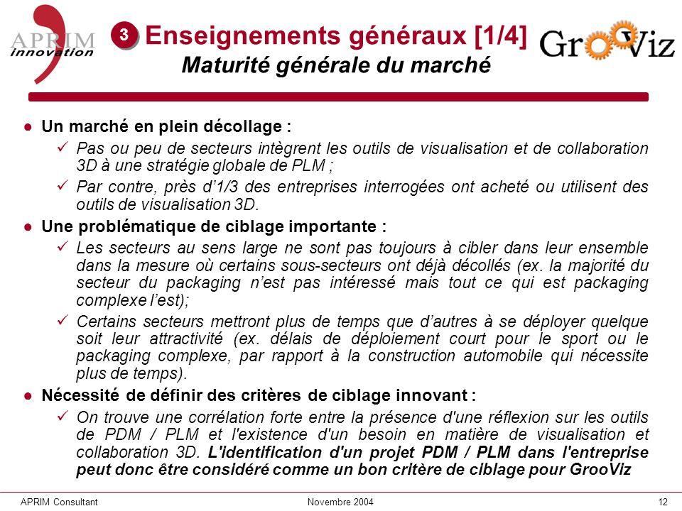 Enseignements généraux [1/4] Maturité générale du marché